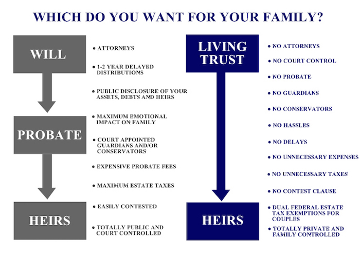 Which do you want for your family?
